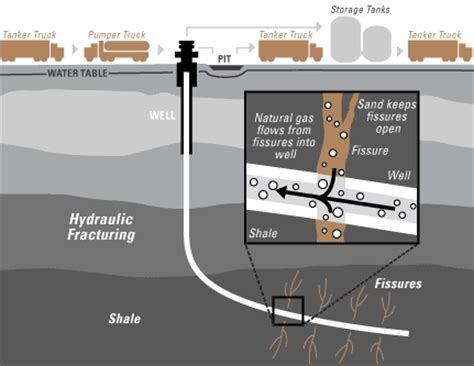 fracking process diagram hydraulic fracturing and its effects h2o distributors