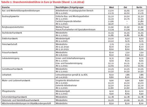 mindestlohn deutschland tabelle gesetzlicher mindestlohn mit ausnahmen nur ein