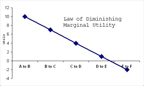 law of diminishing marginal utility law of diminishing marginal utility kullabs com