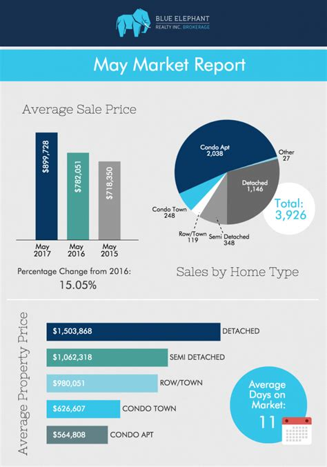 top 10 real estate markets 2017 toronto real estate market report may 2017 blue