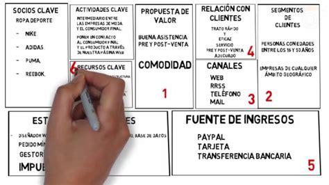 Modelo Curriculum Tienda De Ropa Ejemplo De Dise 241 O De Modelo De Negocio Canvas Tienda De Ropa Deportiva On Vimeo