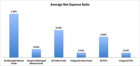 best etf portfolio vanguard s 5 best no load etfs and index funds to make
