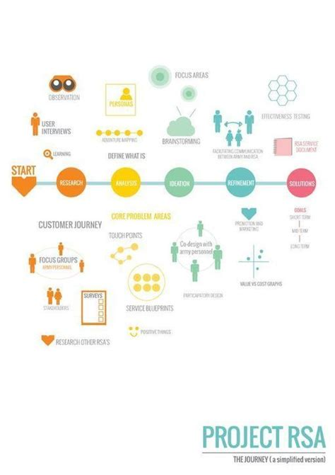 design thinking journey map for those into service design data and viz with a design