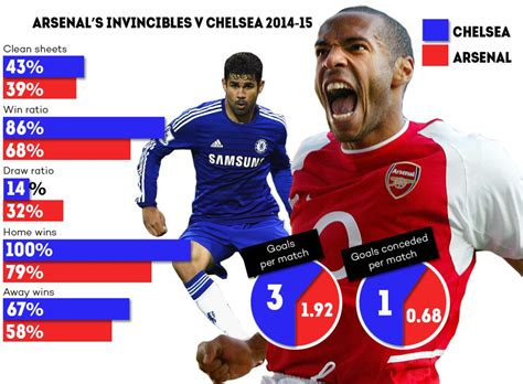 arsenal unbeaten season chelsea well on course to emulate arsenal s invincibles