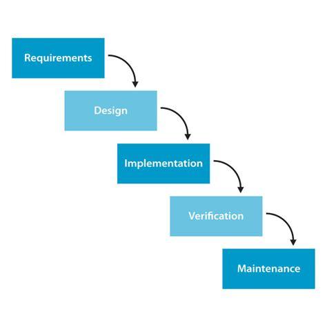 Theory And Application It Research Metodologi Penelitian Ti timberners 폭포수 모델 waterfall model