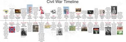 us civil war timeline map american civil war timeline it all