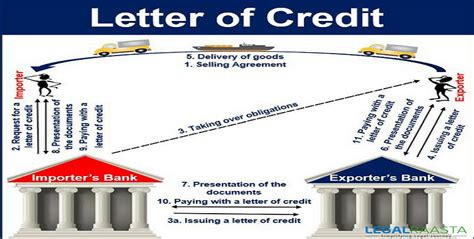 Letter Of Credit Trade Finance Guide trade finance and letter of credit 28 images supply