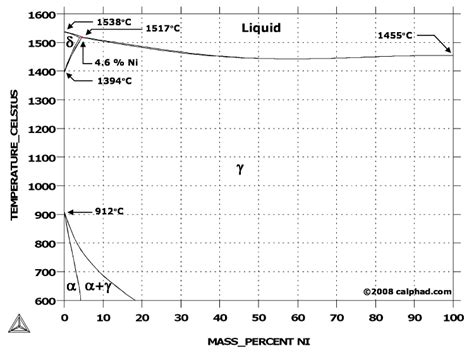 nickel phase diagram iron nickel fe ni phase diagram