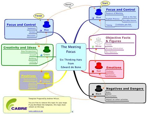 business today six thinking hats from edward de bono