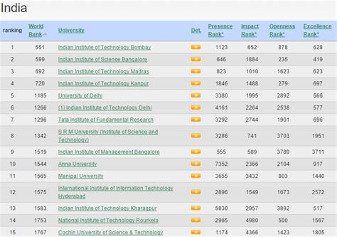 Mba Colleges Ranking India 2014 by A Useful Website Which Provides Universities Ranking All