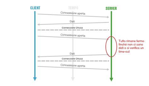 node js long polling tutorial il modello di comunicazione long polling guida node js