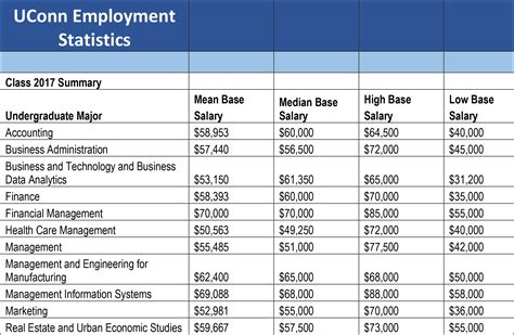 Nanyang Mba Placement Statistics by Undergraduate Employment Statistics Career Development