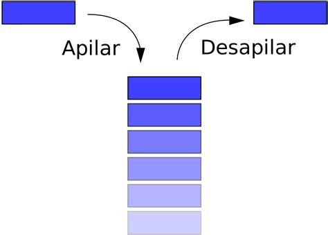 imagenes png en java pila inform 225 tica wikipedia la enciclopedia libre