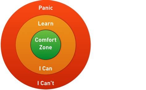 comfort zone test challenge your comfort zone and head towards the green