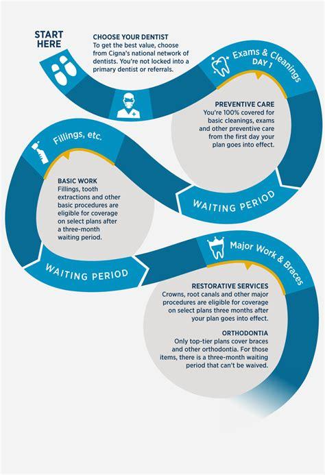 dental insurance plans dental insurance plans coverage usaa