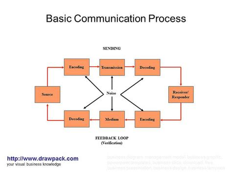 process of business communication with diagram communication and charts on