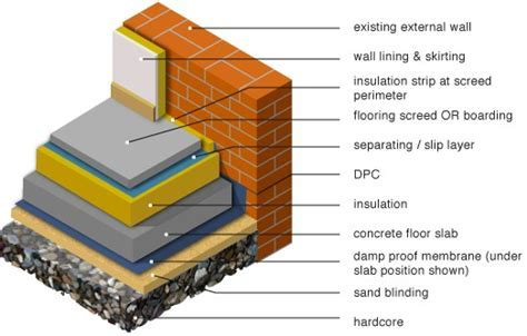 Concrete vs Timber Floors