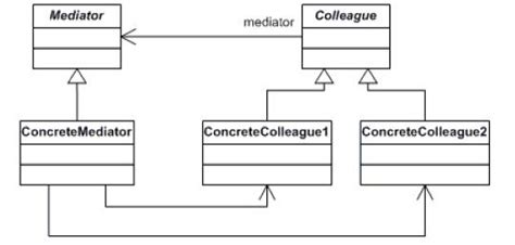 adapter pattern in objective c 基于设计模式的学习之旅 中介者 附源码 学步园