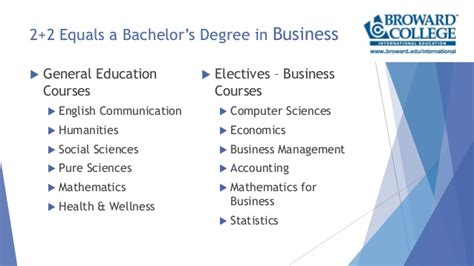 Mba Scholar For 2 6 Gpa Bachelor by 2plus2 American Bachelors Degree In Business