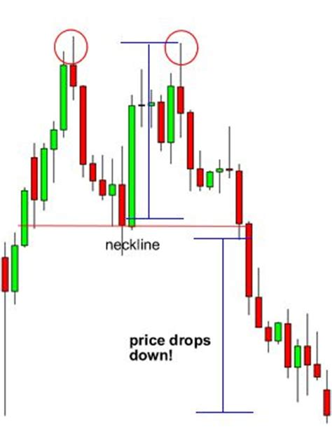 candlestick pattern babypips 1000 ideas about candlestick chart on pinterest trading