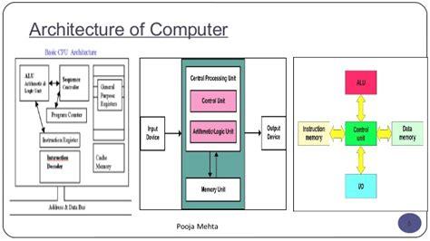 Computer Organization And Architecture 10ed computer organization and architecture