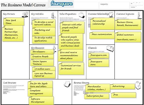 business plan model template business model canvas of foursquare checkmymetro and