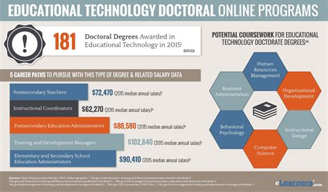 Online Phd Programs by Educational Technology Doctoral Programs
