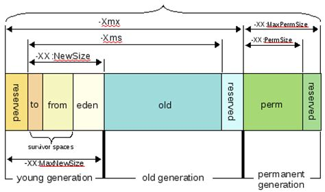 java memory diagram elasticsearch java machine settings explained