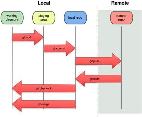 tutorial git flow tutorial b 225 sico de git y github para uso de control de
