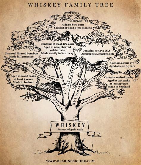 Whiskey Family Tree   Trajectory Path