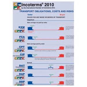 Universal Cargo Management Incoterms Incoterms Wall Chart 2014 The Knownledge