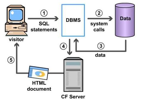 online tutorial database management system mba ocean database management system dbms