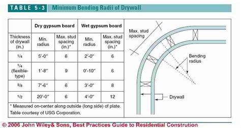 Drywall Cathedral Ceiling by How To Install Drywall How To Hang Amp Tape Quot Sheetrock