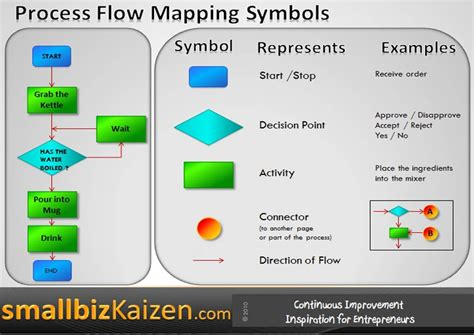 process flow mapping process flow mapping exle and symbols i m loving this