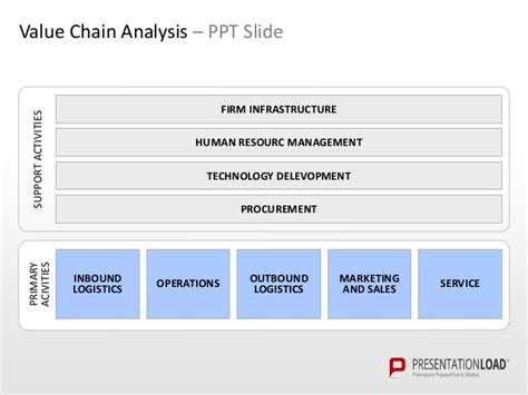 Value Chain Analysis Powerpoint Template Ppt On Value Chain Analysis