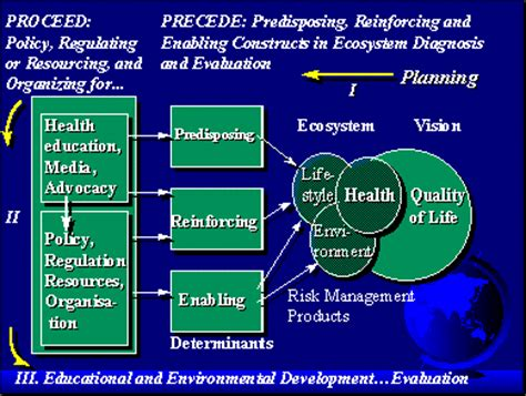 How Does The Precede Proceed Model Provide A Structure For