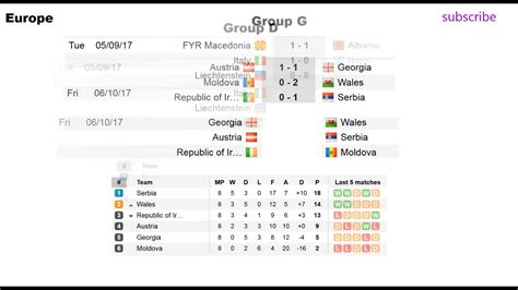 fifa world cup result fifa world cup qualifiers 2018 results standings and