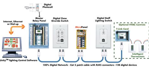 system for lights lighting system testing commissioning procedure