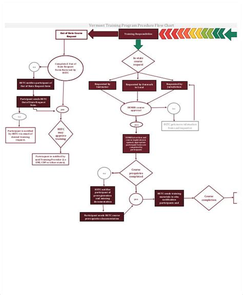 program flowcharts employee flowchart template create a flowchart