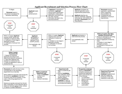 recruitment and selection process flowchart 5 best images of diagram process recruiting recruitment