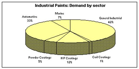 paint products paints sector india equitymaster