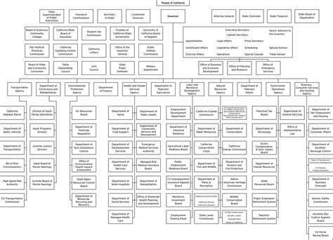 california legislative process flowchart california legislative process flowchart create a flowchart