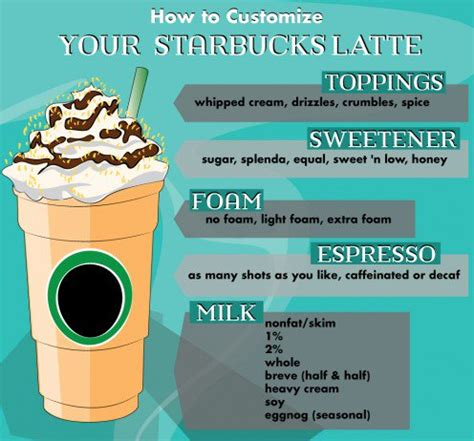 Starbucks Drink Guide: Lattes   Delishably