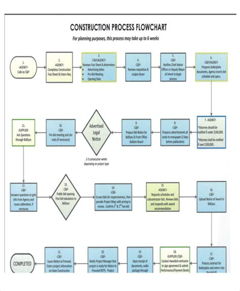 communication flow chart template 28 images sle chart