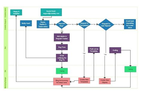 process flow diagram software free process map template process map template free process