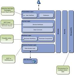 create software architecture diagram softtech forum software architecture diagrams