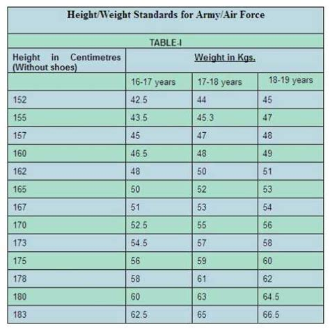 air force weight indian navy height weight chart minimum indian air force