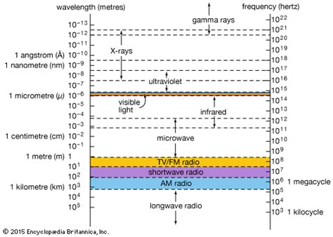 gamma rays wavelength and frequency range gamma ray definition applications britannica com