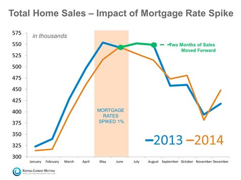 how will mortgage rate hikes impact home sales keeping