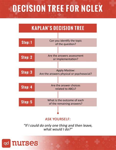 kaplan nclex decision tree diagram how to use the nclex decision tree qd nurses